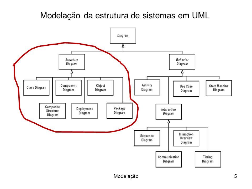 Modelação da estrutura de sistemas em UML
