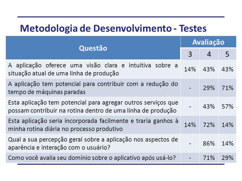 Metodologia de Desenvolvimento - Testes