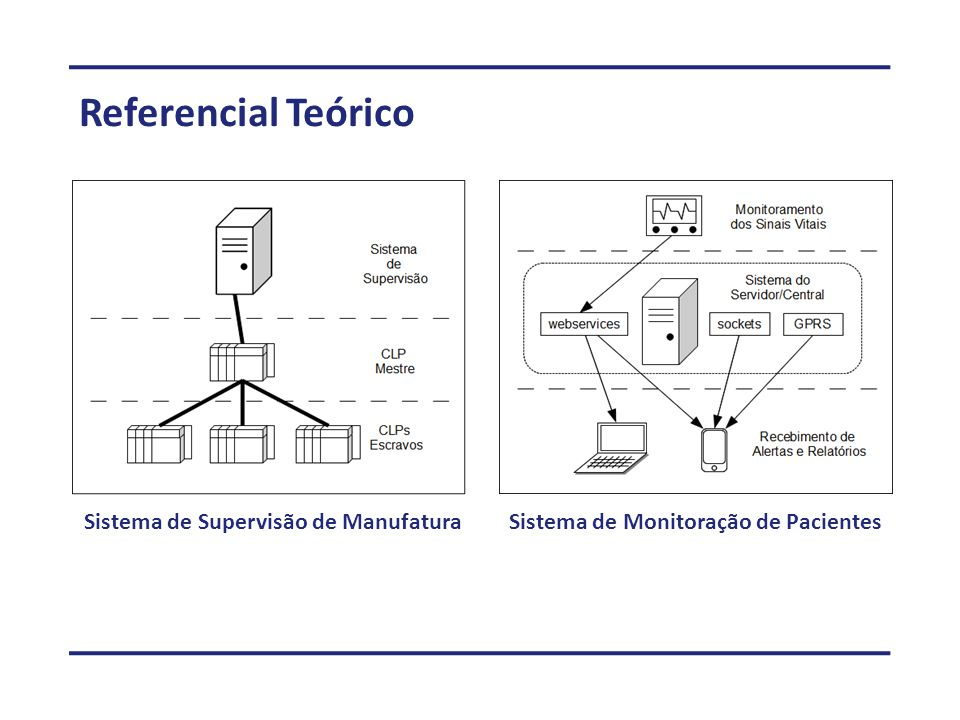 Referencial Teórico Sistema de Supervisão de Manufatura