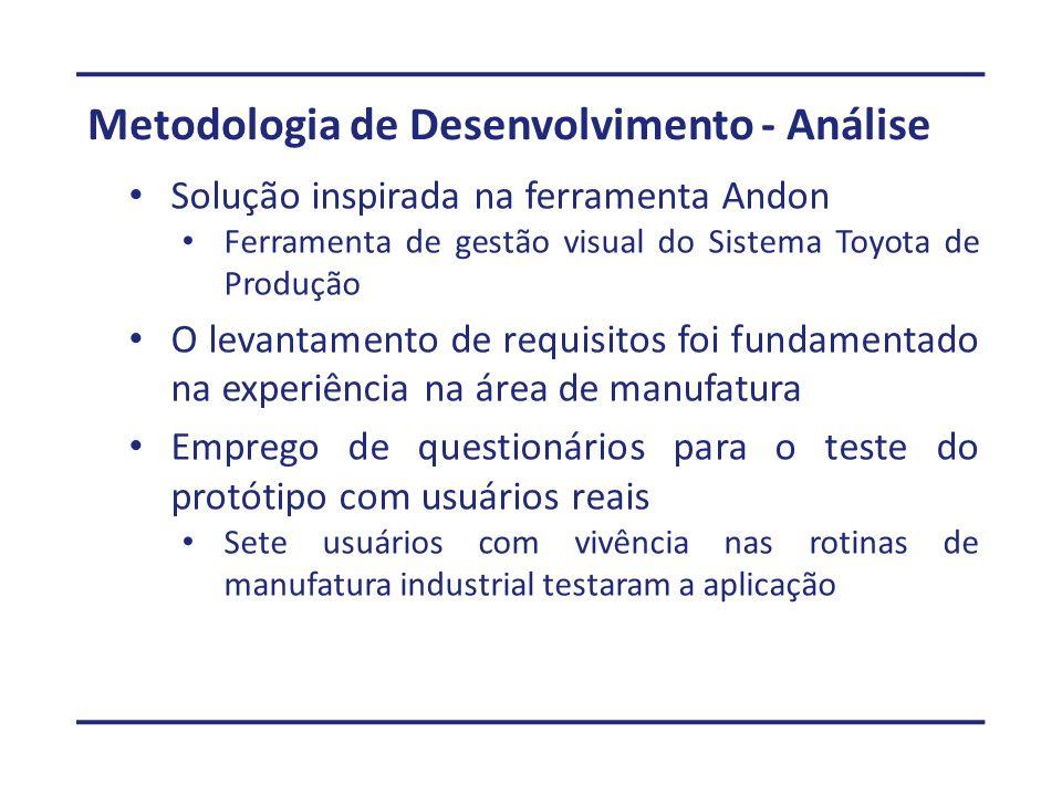 Metodologia de Desenvolvimento - Análise