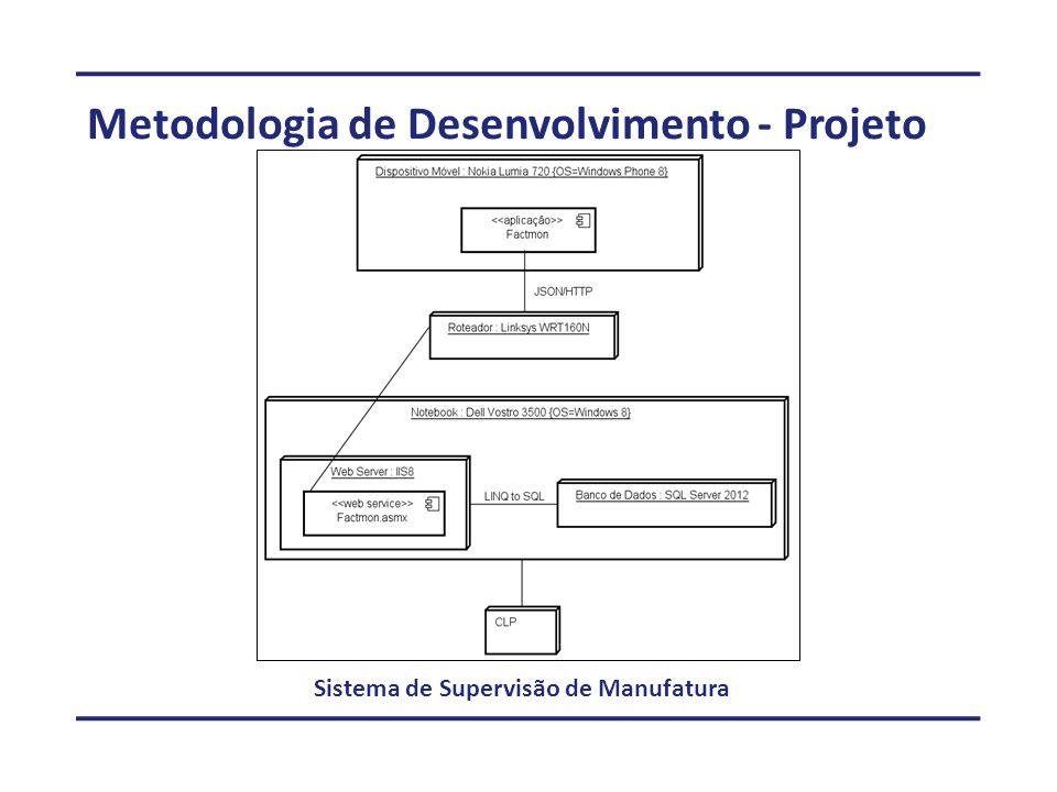 Metodologia de Desenvolvimento - Projeto