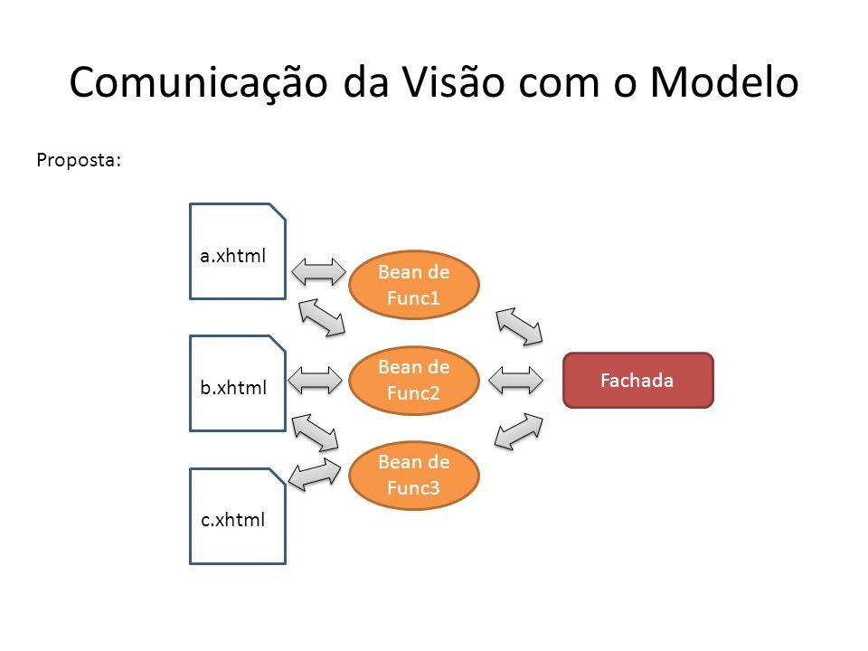 Comunicação da Visão com o Modelo