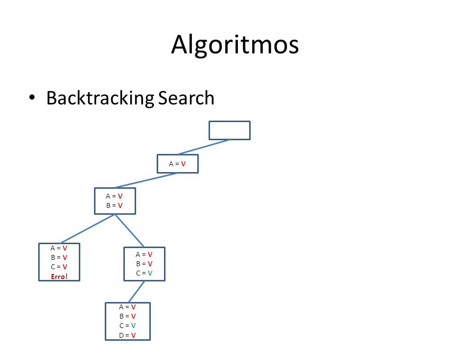 Algoritmos Backtracking Search A = V A = V B = V A = V B = V A = V