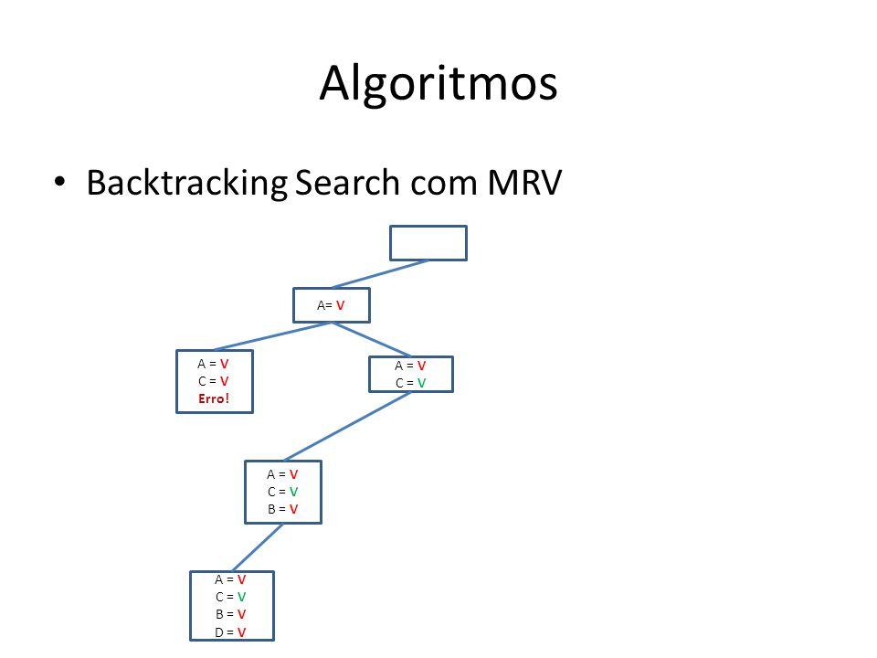 Algoritmos Backtracking Search com MRV A= V A = V A = V C = V C = V