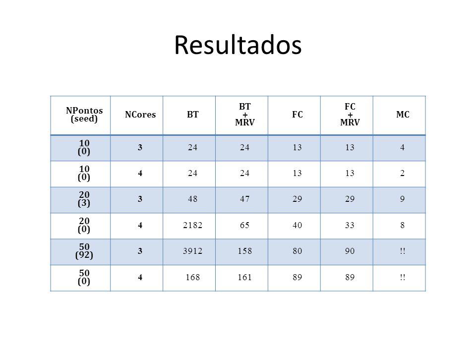 Resultados NPontos (seed) NCores BT + MRV FC MC 10 (0) 3 24 13 4 2 20