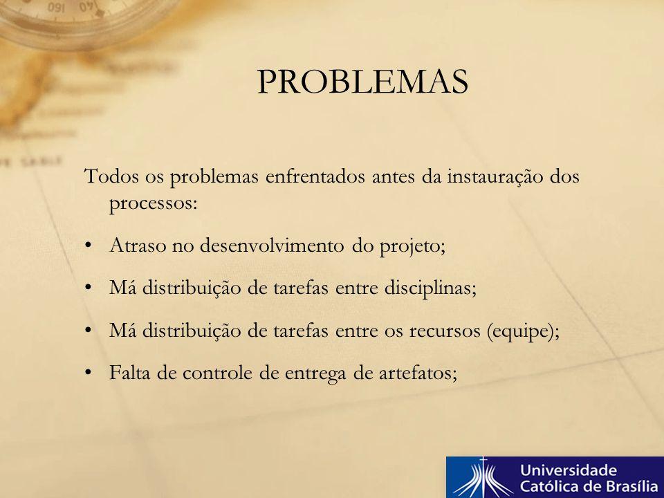PROBLEMAS Todos os problemas enfrentados antes da instauração dos processos: Atraso no desenvolvimento do projeto;