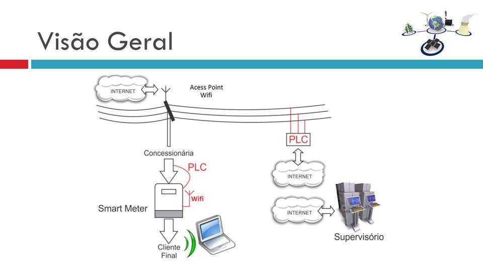 Visão Geral Aqui uma visão geral do sistema. Aqui o medidor e a comunicação com o servidor