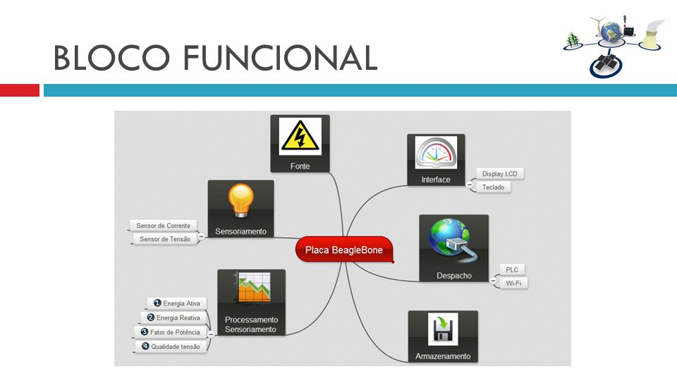 BLOCO FUNCIONAL Aqui o bloco funcional interno.