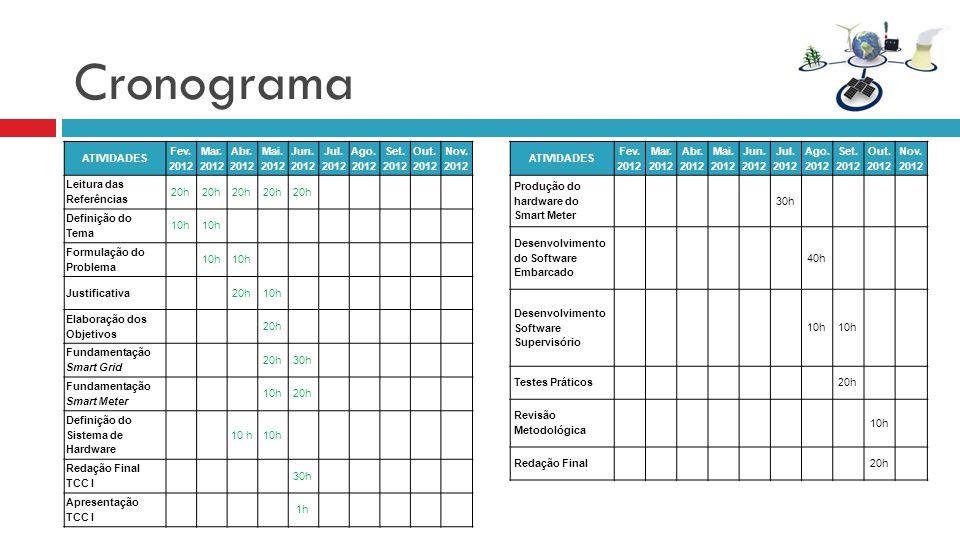 Cronograma E por último o cronograma de trabalho ATIVIDADES Fev. 2012