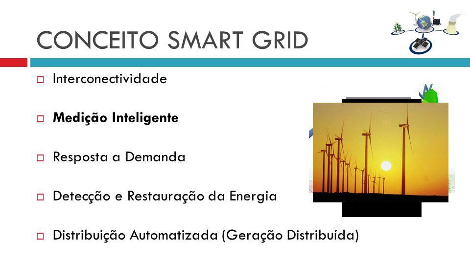 CONCEITO SMART GRID Interconectividade Medição Inteligente