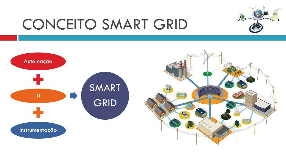 CONCEITO SMART GRID SMART GRID Automação TI Instrumentação