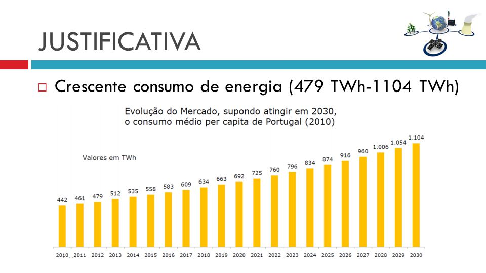 JUSTIFICATIVA Crescente consumo de energia (479 TWh-1104 TWh)