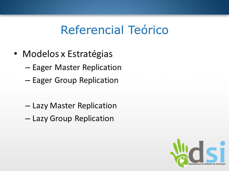 Referencial Teórico Modelos x Estratégias Eager Master Replication