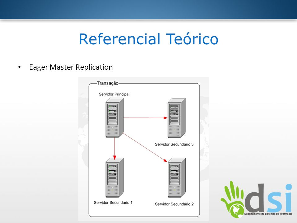Referencial Teórico Eager Master Replication