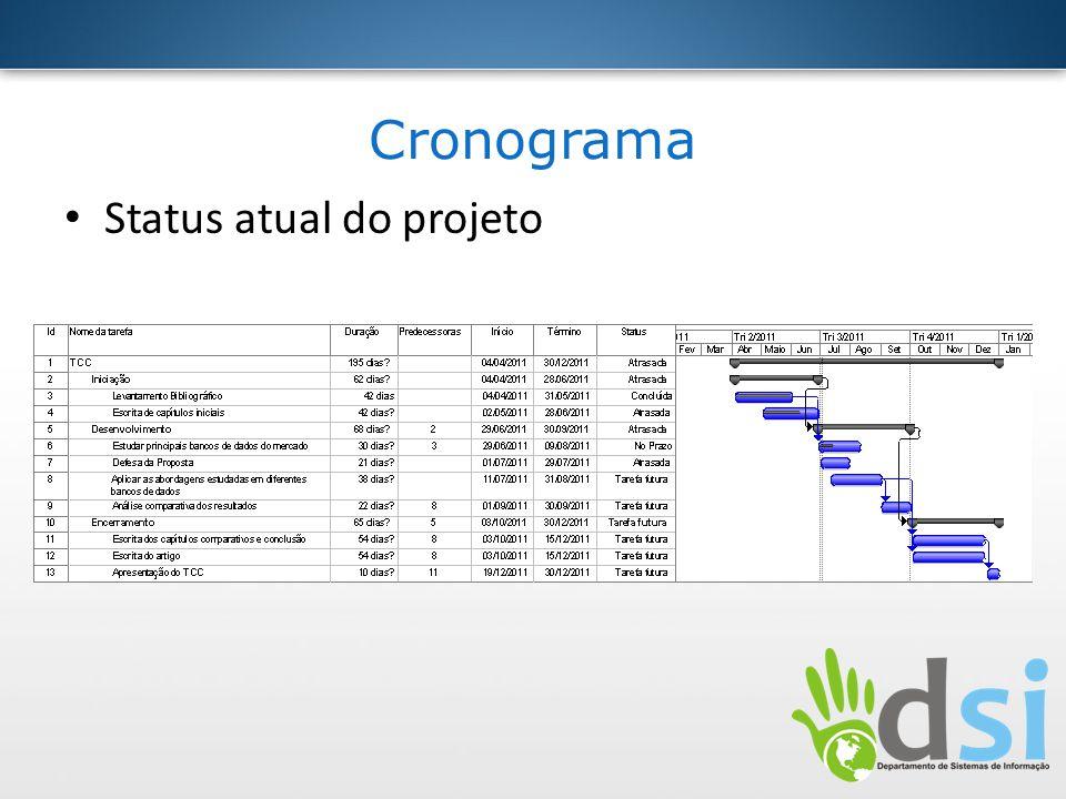 Cronograma Status atual do projeto