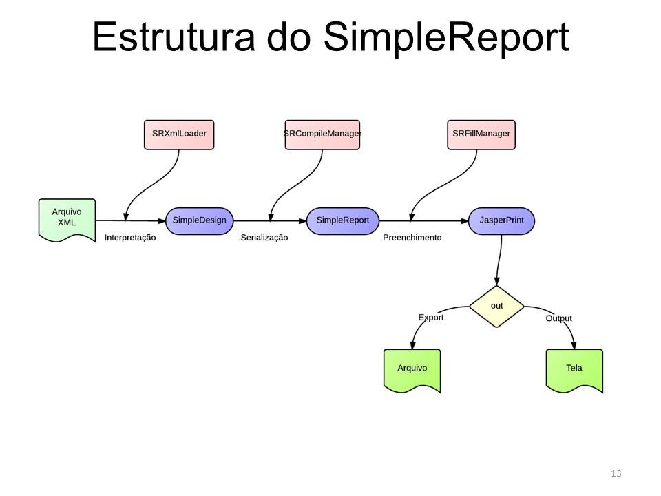 Estrutura do SimpleReport