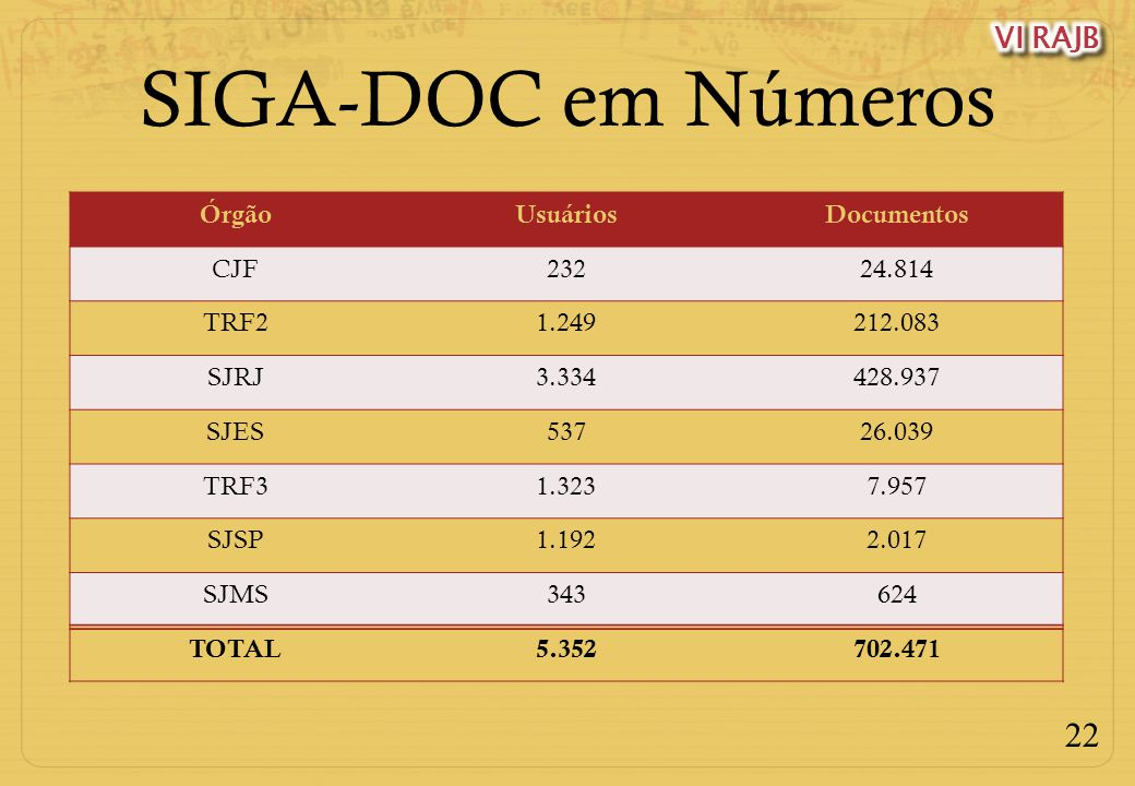SIGA-DOC em Números Órgão Usuários Documentos CJF 232 24.814 TRF2
