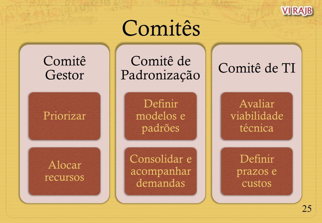 Comitês Comitê Gestor Comitê de Padronização Comitê de TI Priorizar