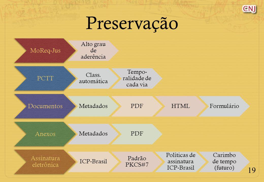 Preservação MoReq-Jus Alto grau de aderência PCTT Class. automática