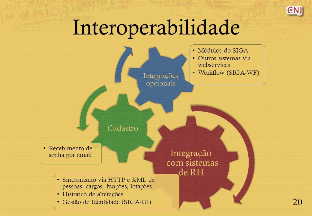 Interoperabilidade Integração com sistemas de RH Cadastro