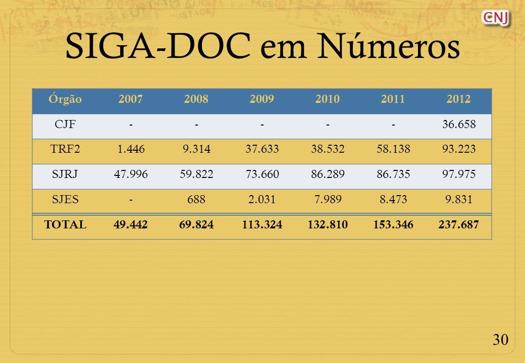 SIGA-DOC em Números Órgão 2007 2008 2009 2010 2011 2012 CJF - 36.658