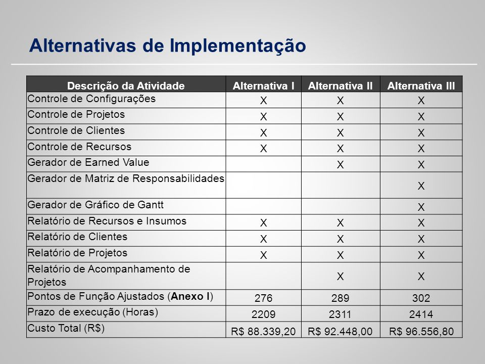 Alternativas de Implementação