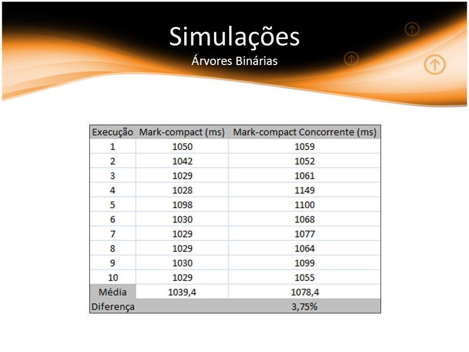 Simulações Árvores Binárias