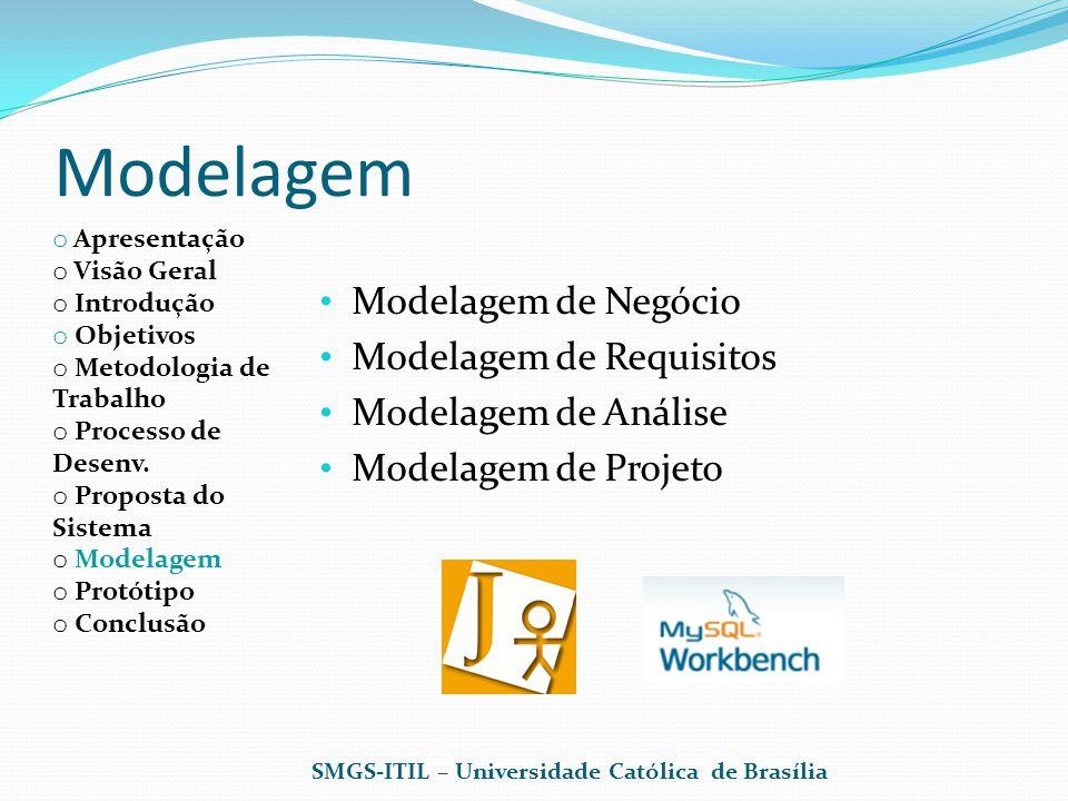 Modelagem Modelagem de Negócio Modelagem de Requisitos
