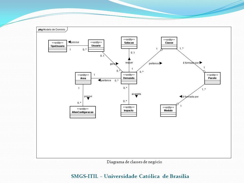 Diagrama de classes de negócio