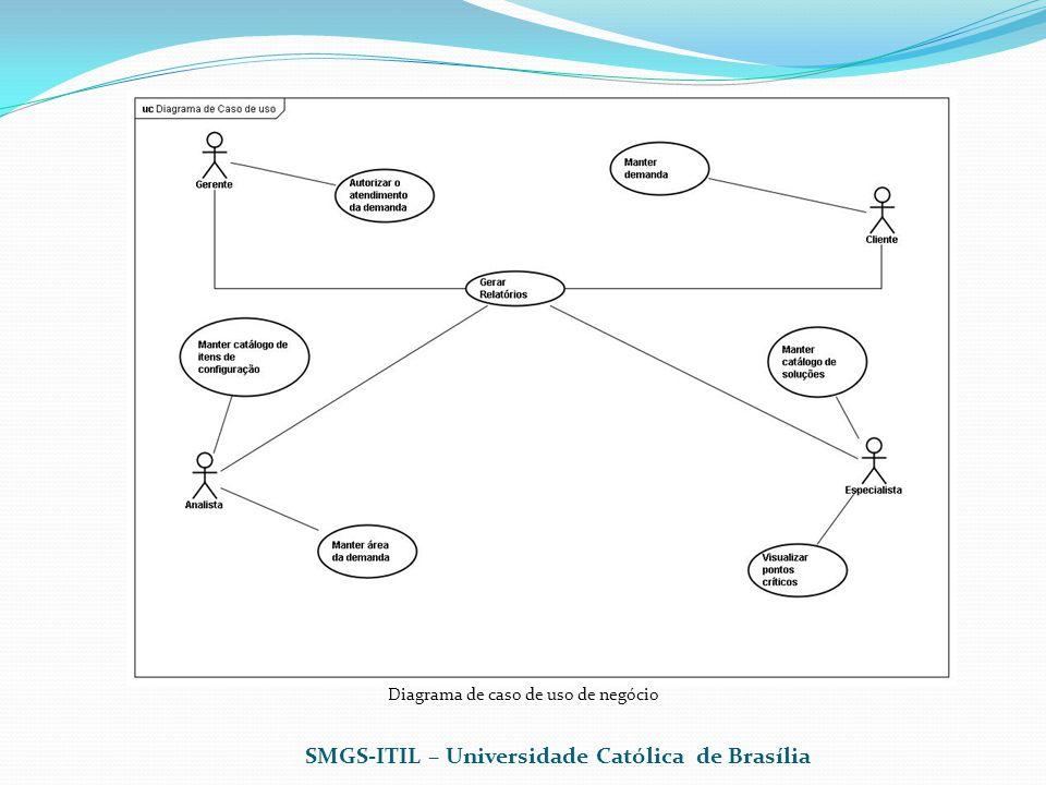 Diagrama de caso de uso de negócio