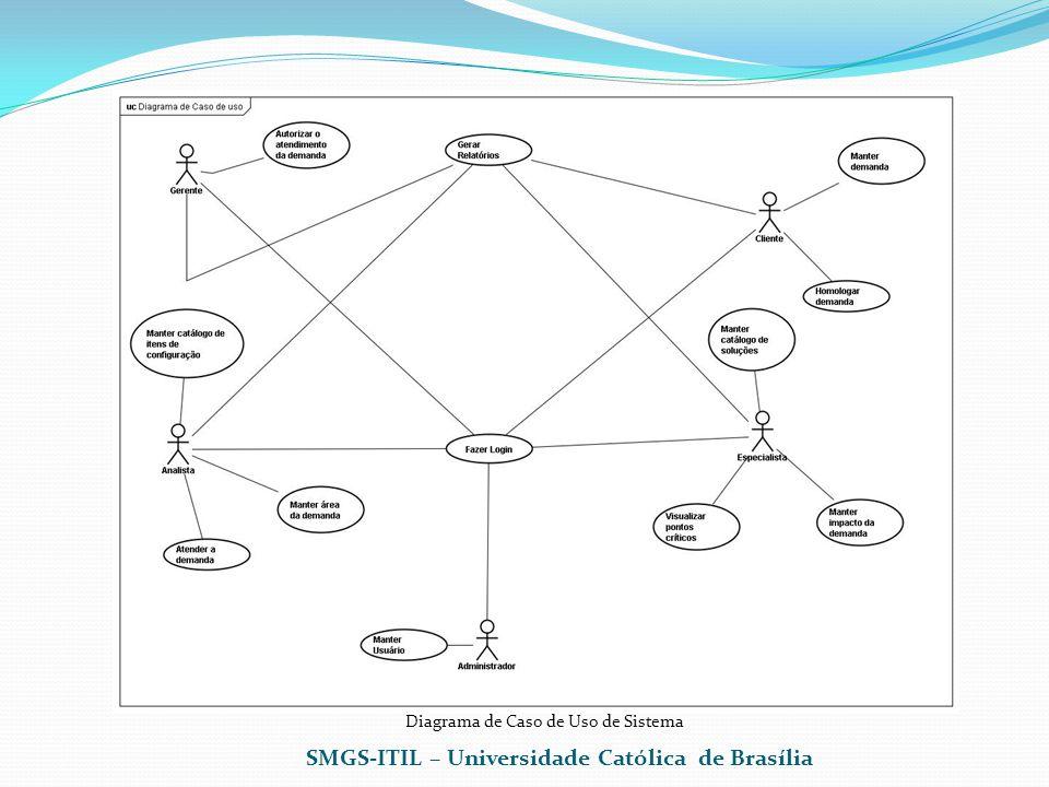 Diagrama de Caso de Uso de Sistema