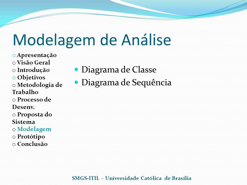 Modelagem de Análise Diagrama de Classe Diagrama de Sequência
