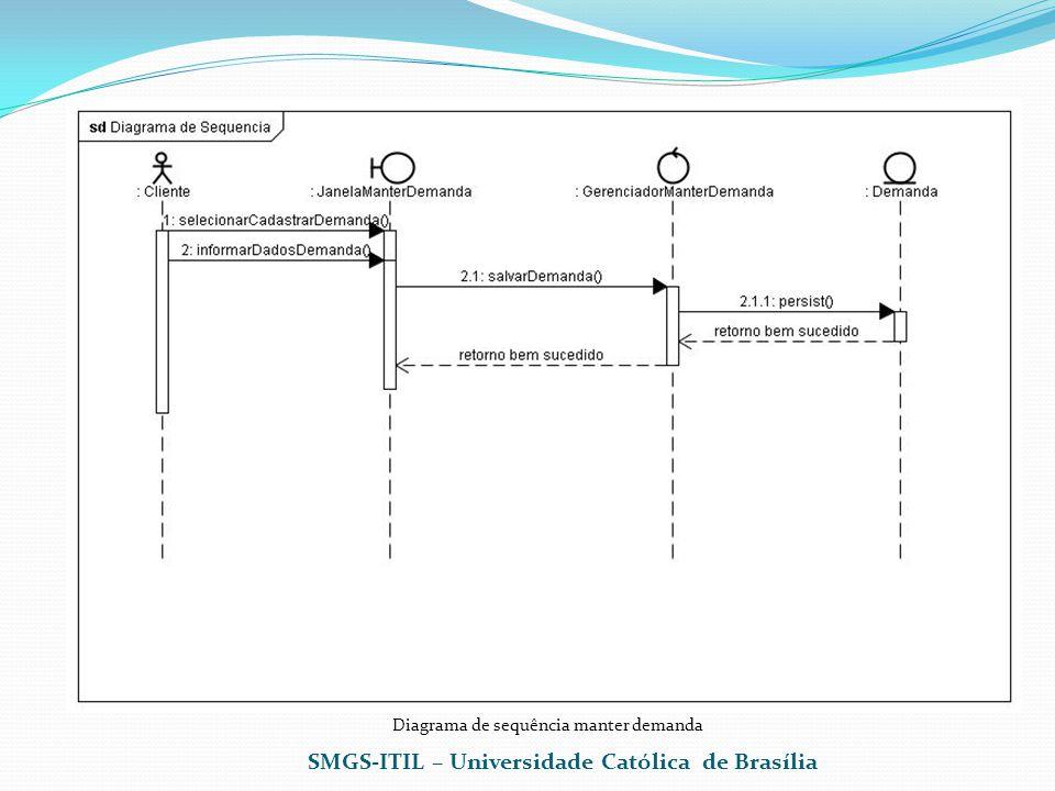 Diagrama de sequência manter demanda