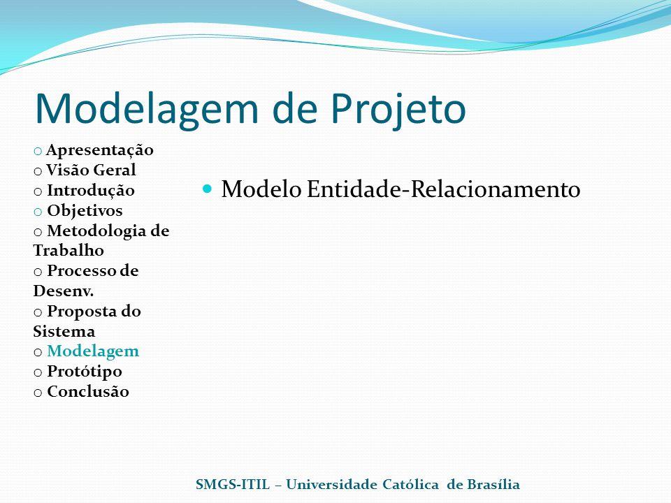 Modelagem de Projeto Modelo Entidade-Relacionamento Apresentação