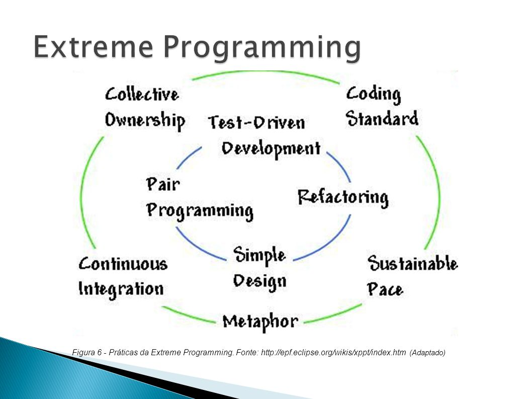Extreme Programming Figura 6 - Práticas da Extreme Programming.