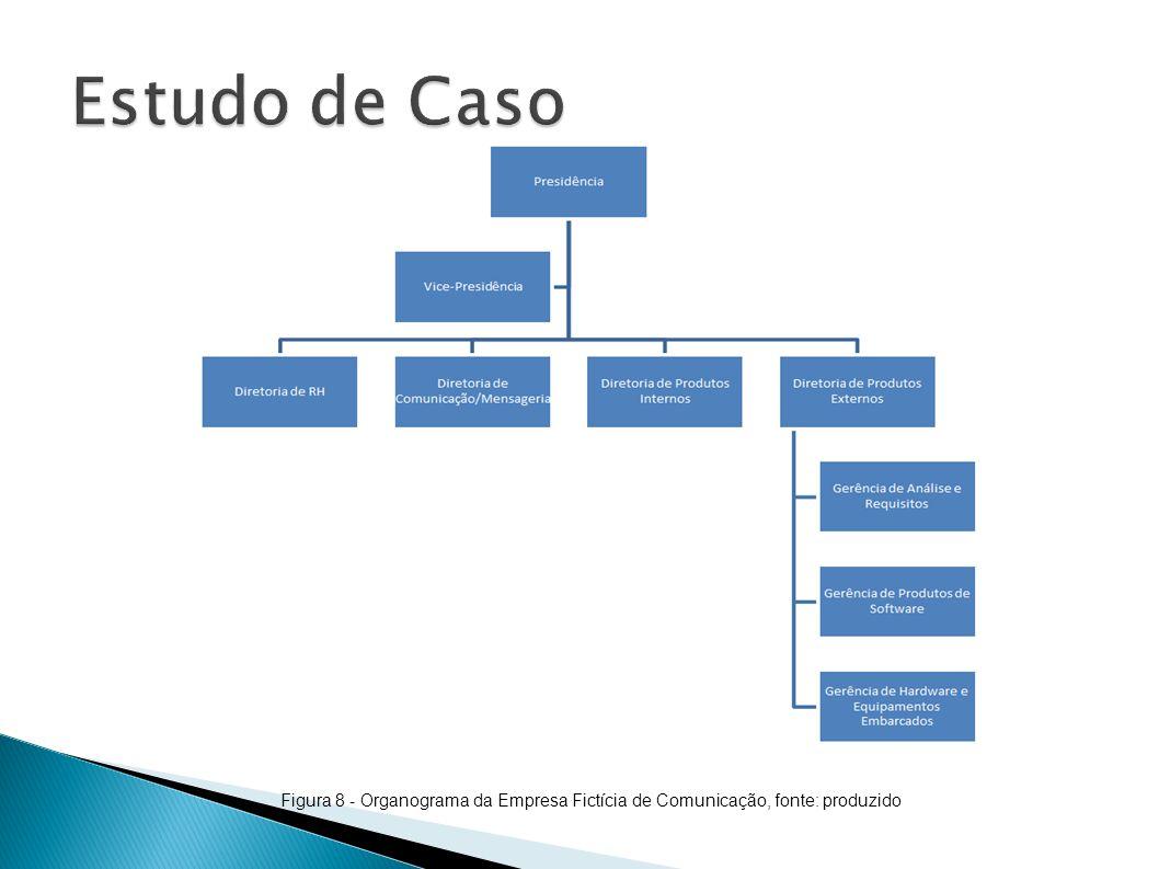 Estudo de Caso Figura 8 - Organograma da Empresa Fictícia de Comunicação, fonte: produzido