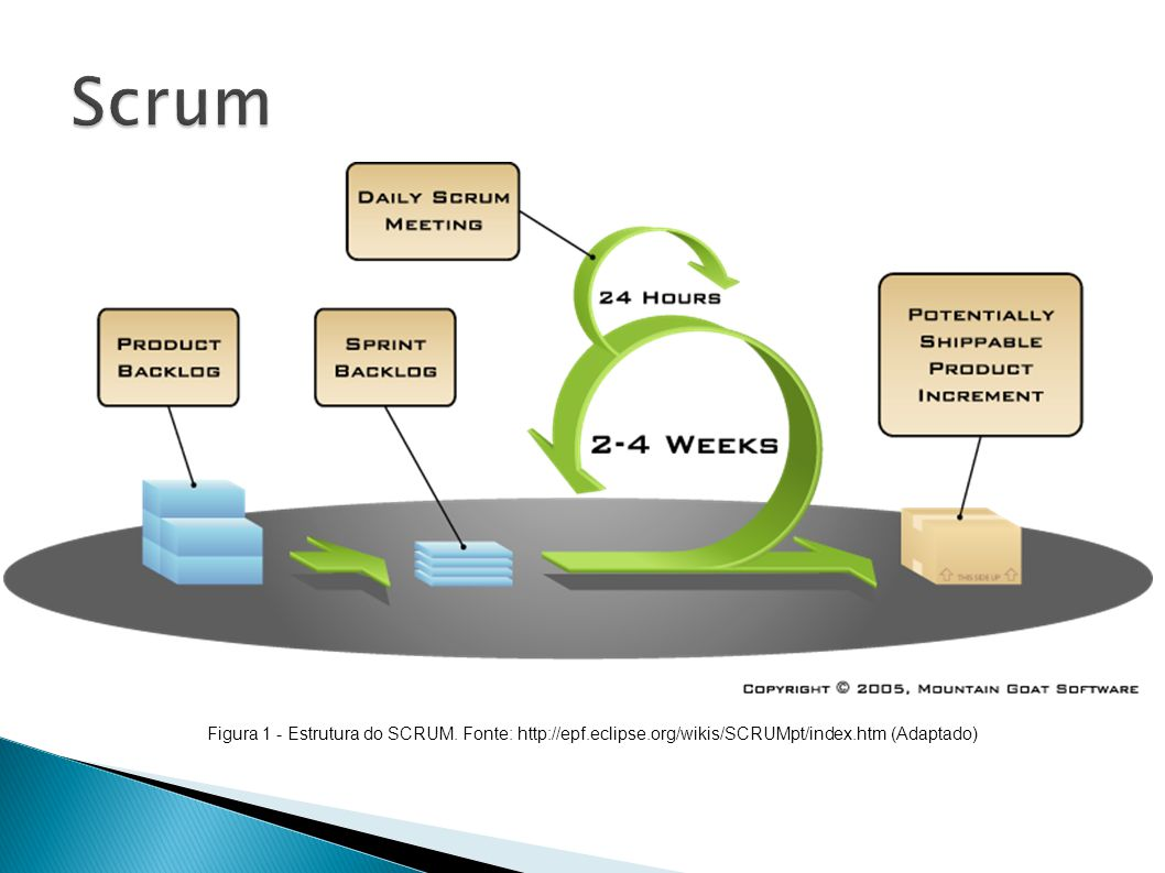 Scrum Figura 1 - Estrutura do SCRUM.