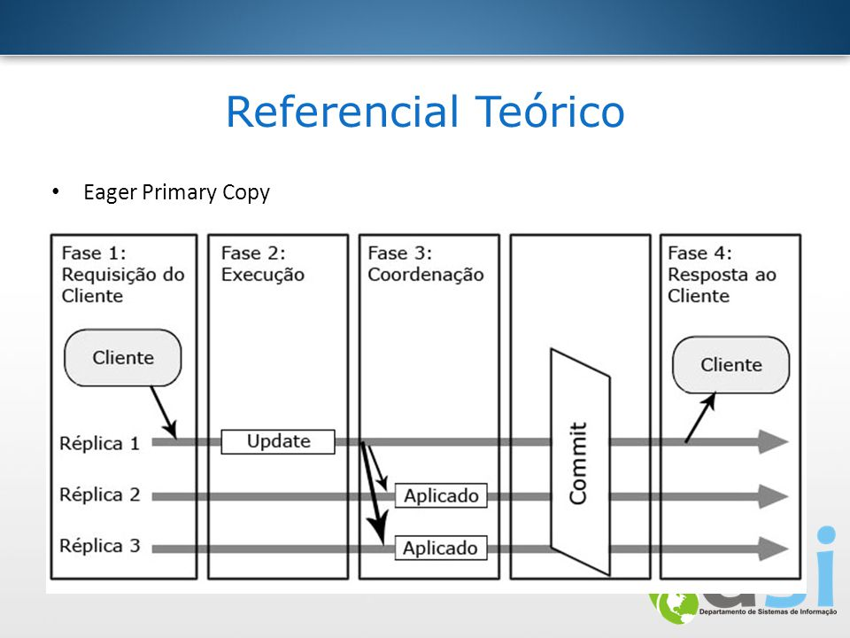 Referencial Teórico Eager Primary Copy