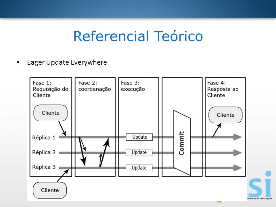 Referencial Teórico Eager Update Everywhere