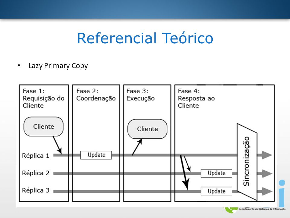 Referencial Teórico Lazy Primary Copy