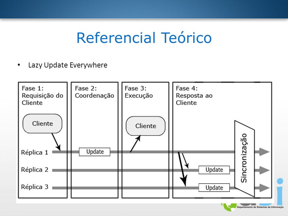 Referencial Teórico Lazy Update Everywhere