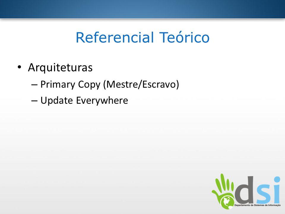 Referencial Teórico Arquiteturas Primary Copy (Mestre/Escravo)
