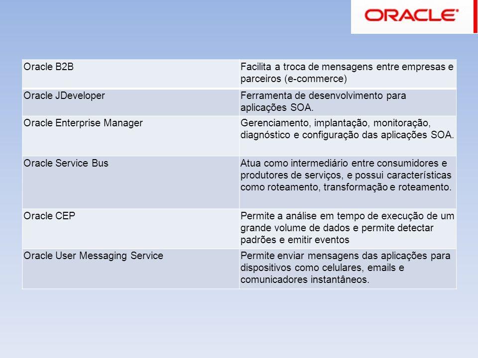 Oracle B2B Facilita a troca de mensagens entre empresas e parceiros (e-commerce) Oracle JDeveloper.