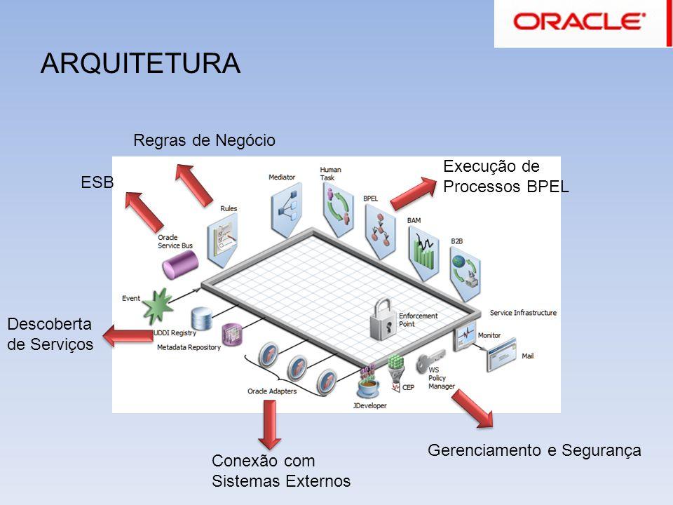 ARQUITETURA Regras de Negócio Execução de Processos BPEL ESB