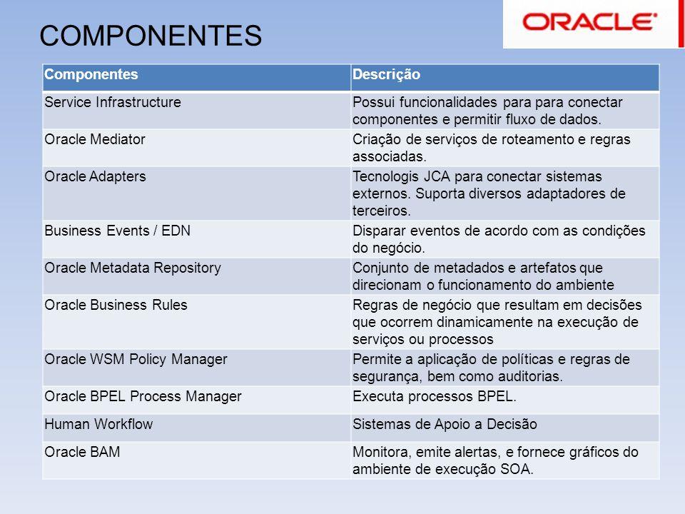COMPONENTES Componentes Descrição Service Infrastructure