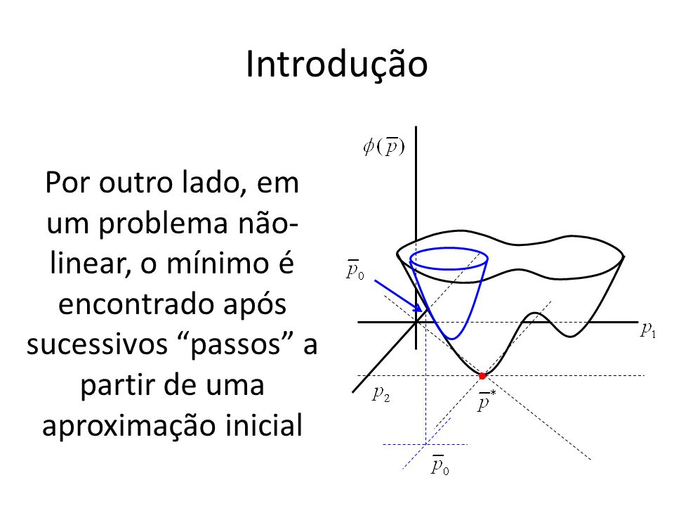 Introdução Por outro lado, em um problema não-linear, o mínimo é encontrado após sucessivos passos a partir de uma aproximação inicial.