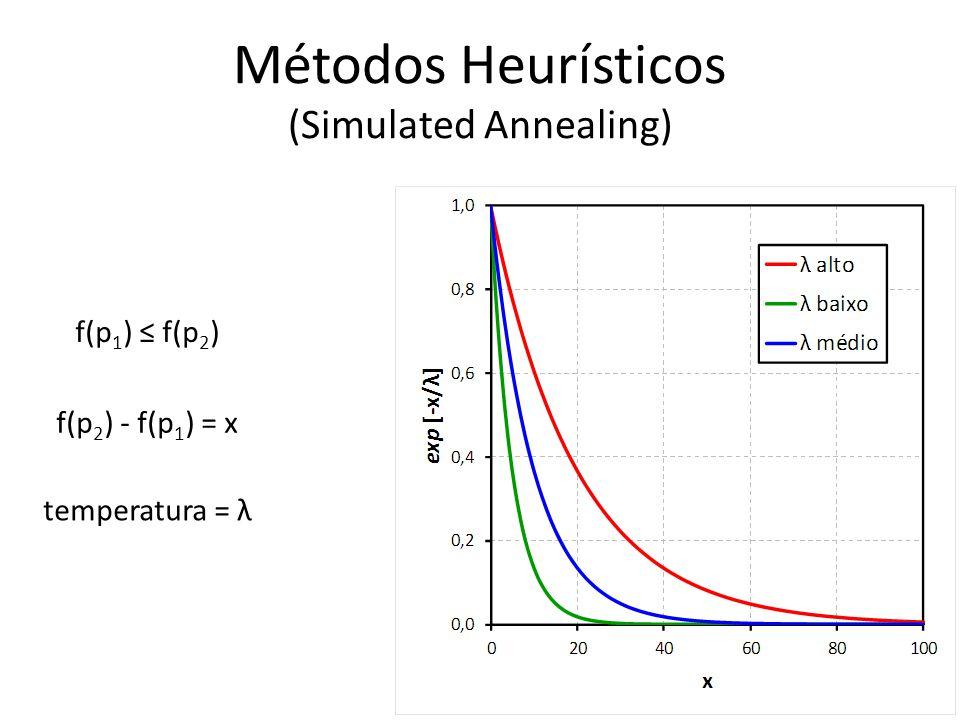 Métodos Heurísticos (Simulated Annealing)