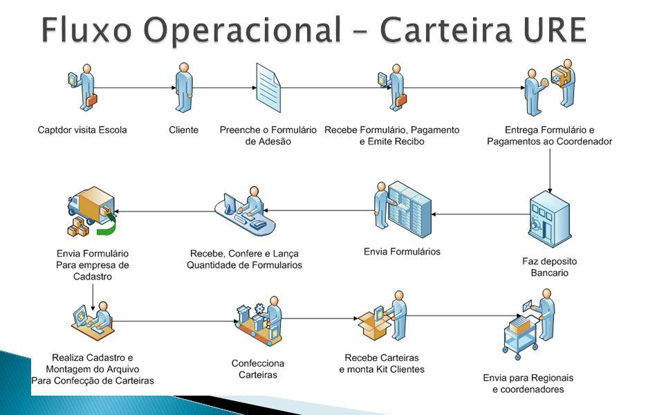 Fluxo Operacional – Carteira URE