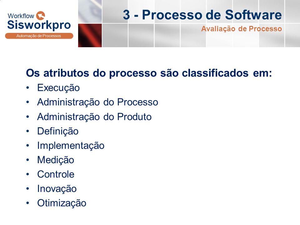 3 - Processo de Software Avaliação de Processo. Os atributos do processo são classificados em: Execução.