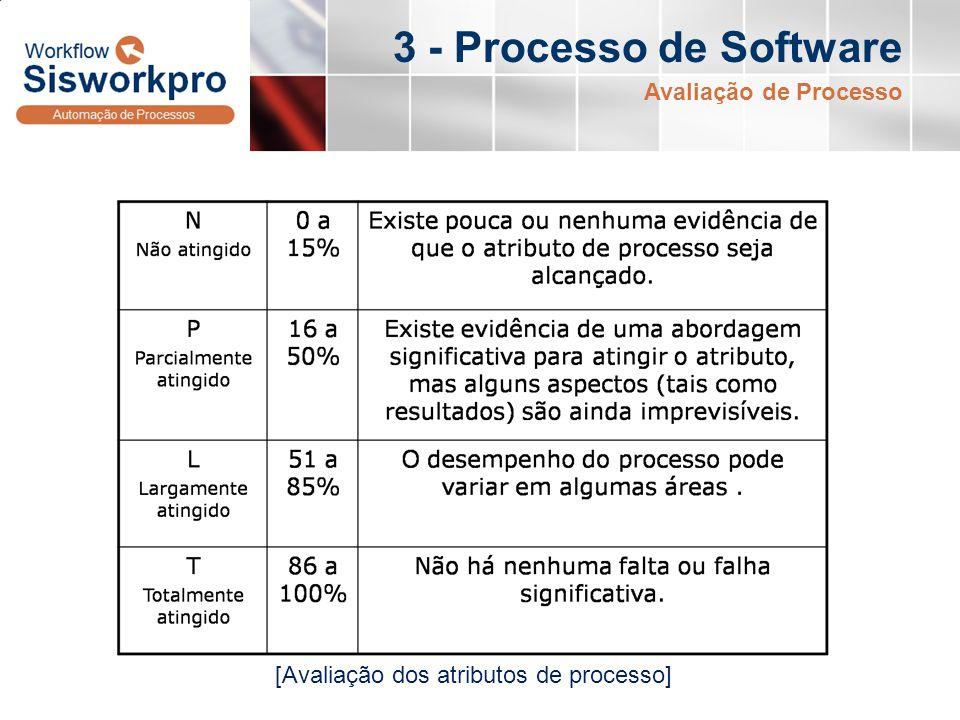 3 - Processo de Software Avaliação de Processo